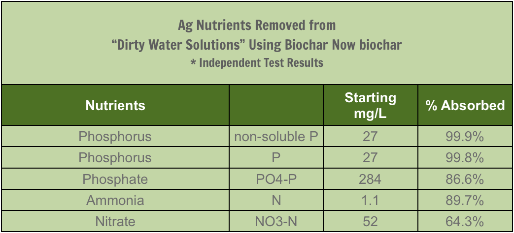 Ag Nutrients Removed